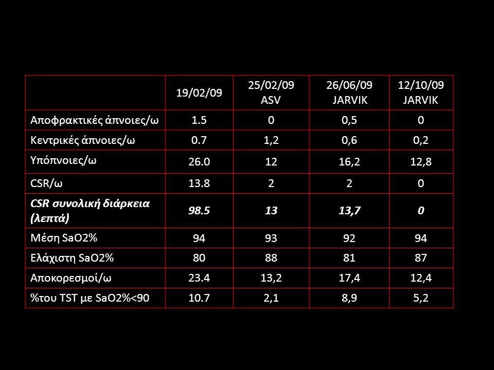 19/02/09 25/02/09 ASV 26/06/09 JARVIK 12/10/09 JARVIK Αποφρακτικές άπνοιες/ω 1.500,50 Κεντρικές άπνοιες/ω 0.71,20,60,2 Υπόπνοιες/ω 26.01216,212,8 CSR/ω 13.8220 CSR συνολική διάρκεια (λεπτά) 98.51313,70 Μέση SaO2% 94939294 Ελάχιστη SaO2% 80888187 Αποκορεσμοί/ω 23.413,217,412,4 %του TST με SaO2%<90 10.72,18,95,2