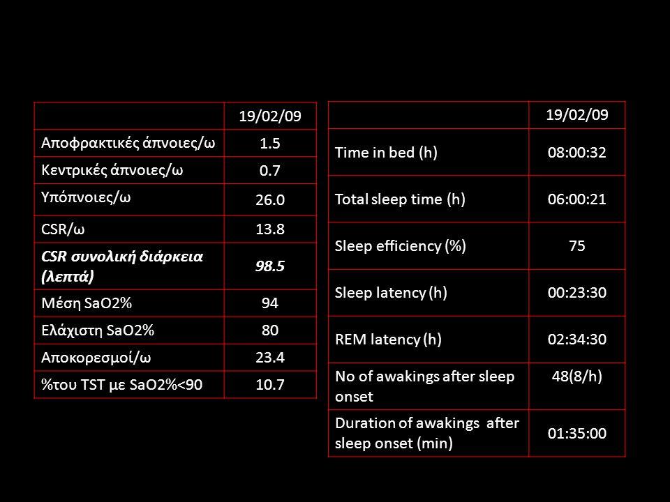 Αποφρακτικές άπνοιες/ω 1.5 Κεντρικές άπνοιες/ω 0.7 Υπόπνοιες/ω 26.0 CSR/ω 13.8 CSR συνολική διάρκεια (λεπτά) 98.5 Μέση SaO2% 94 Ελάχιστη SaO2% 80 Αποκορεσμοί/ω 23.4 %του TST με SaO2%<90 10.7 19/02/09 Time in bed (h)08:00:32 Total sleep time (h)06:00:21 Sleep efficiency (%)75 Sleep latency (h)00:23:30 REM latency (h)02:34:30 No of awakings after sleep onset 48(8/h) Duration of awakings after sleep onset (min) 01:35:00