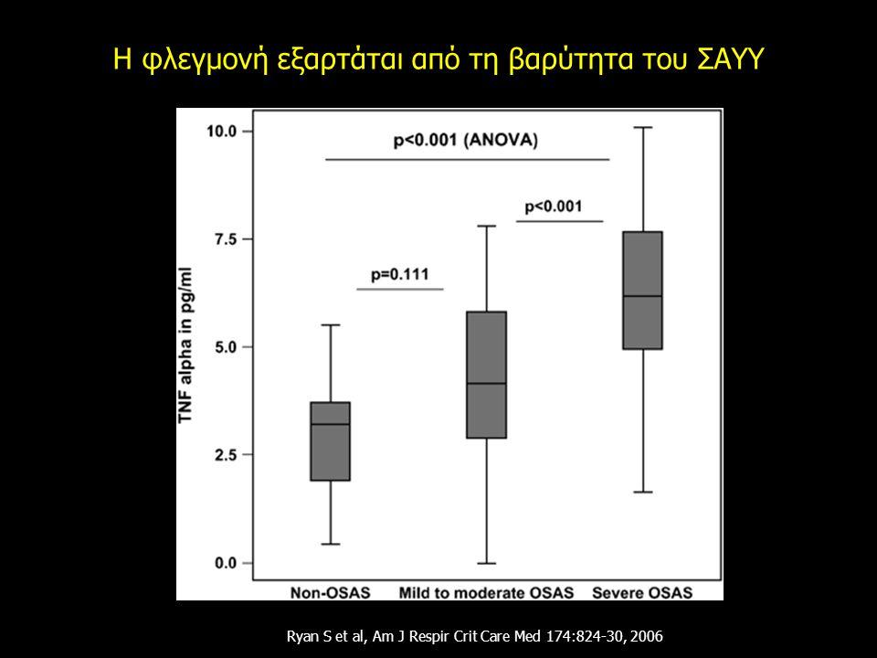 Η φλεγμονή εξαρτάται από τη βαρύτητα του ΣΑΥΥ Ryan S et al, Am J Respir Crit Care Med 174:824-30, 2006