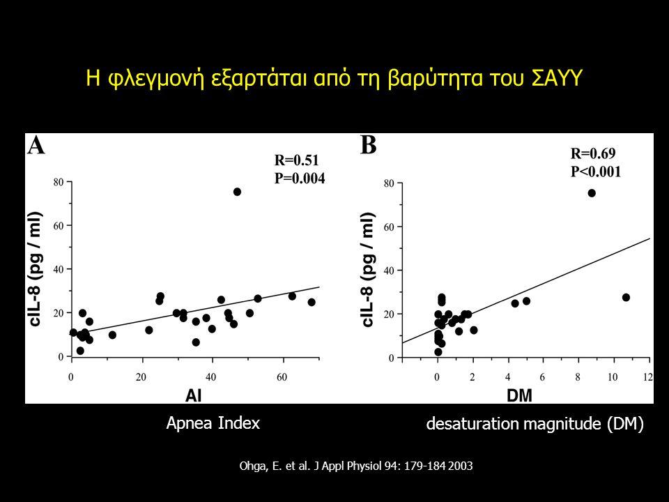Ohga, E. et al. J Appl Physiol 94: 179-184 2003 Η φλεγμονή εξαρτάται από τη βαρύτητα του ΣΑΥΥ desaturation magnitude (DM) Apnea Index
