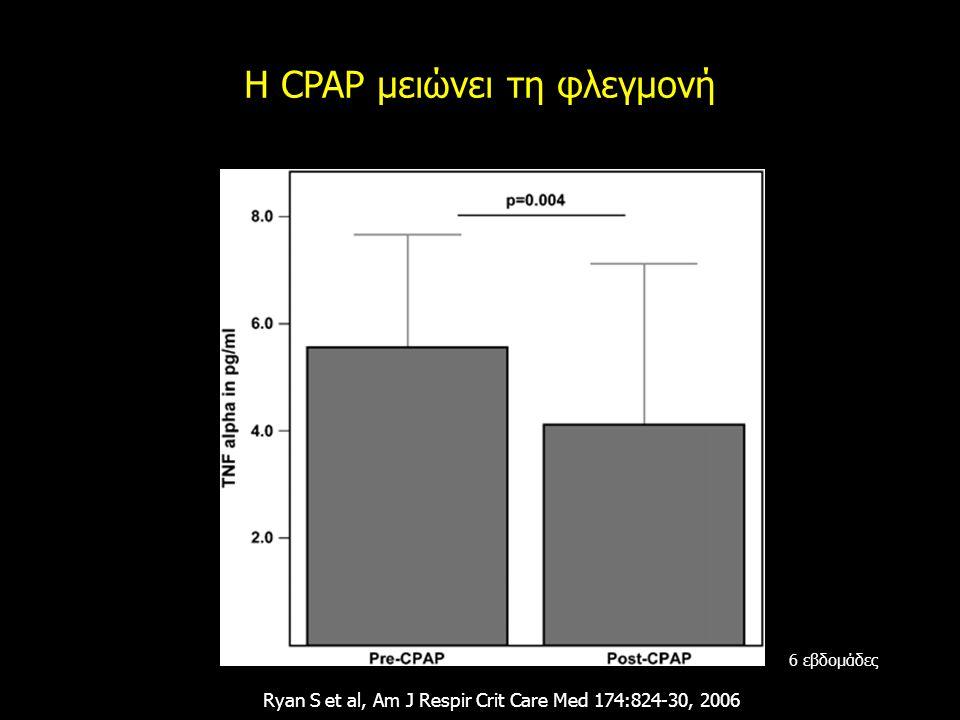 H CPAP μειώνει τη φλεγμονή Ryan S et al, Am J Respir Crit Care Med 174:824-30, 2006 6 εβδομάδες