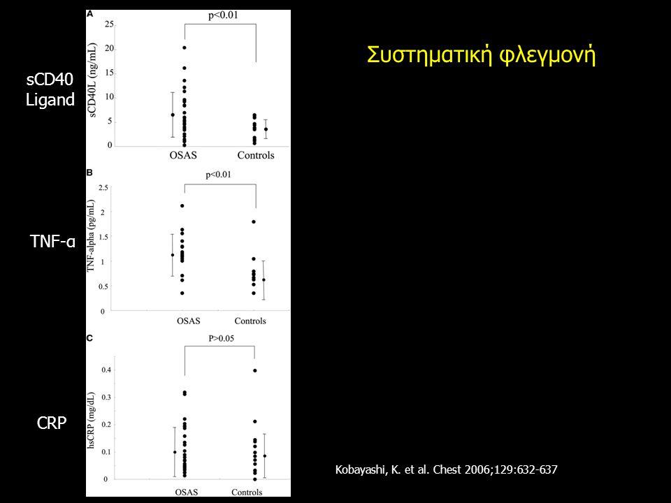 Kobayashi, K. et al. Chest 2006;129:632-637 Συστηματική φλεγμονή sCD40 Ligand TNF-α CRP