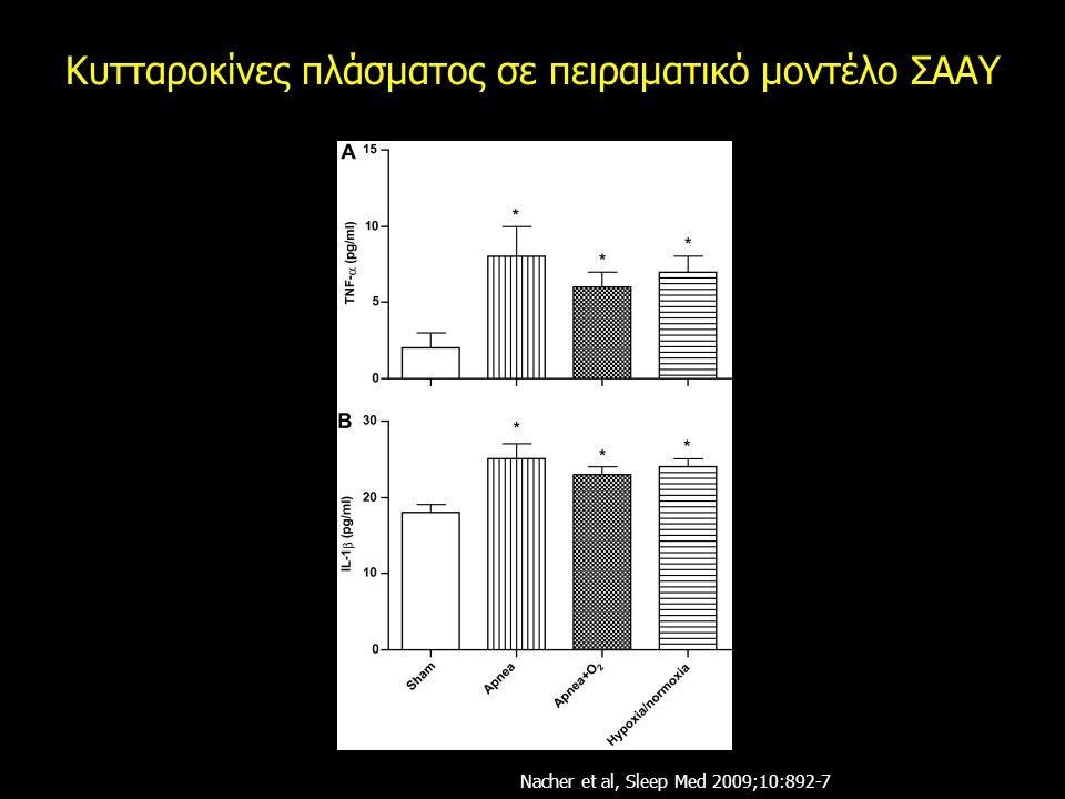Κυτταροκίνες πλάσματος σε πειραματικό μοντέλο ΣΑΑΥ Nacher et al, Sleep Med 2009;10:892-7