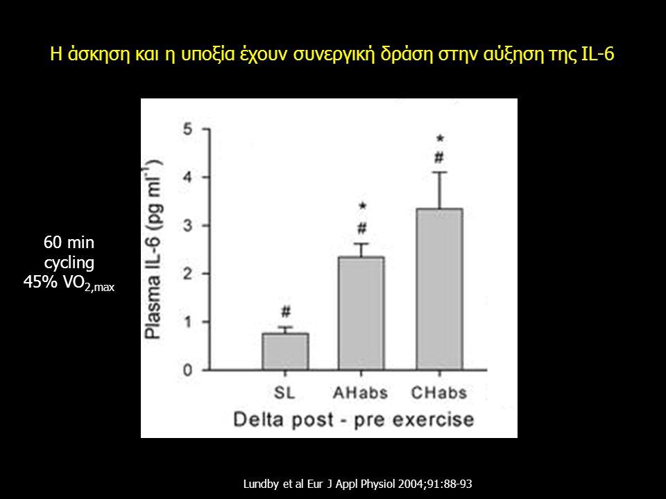 Η άσκηση και η υποξία έχουν συνεργική δράση στην αύξηση της IL-6 Lundby et al Eur J Appl Physiol 2004;91:88-93 60 min cycling 45% VO 2,max