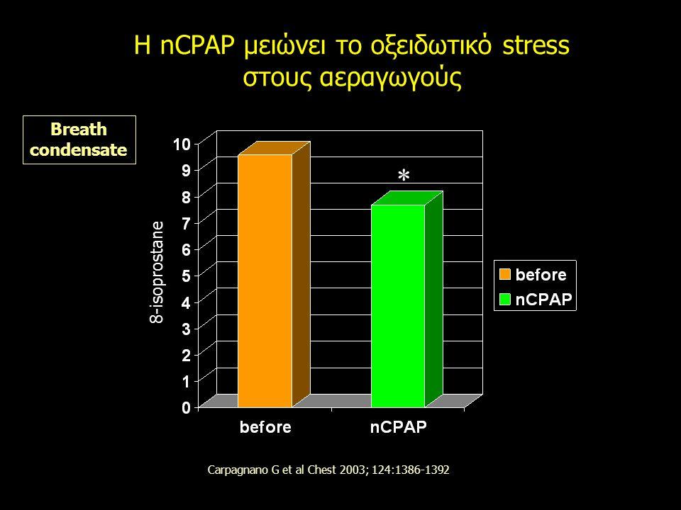 H nCPAP μειώνει το οξειδωτικό stress στους αεραγωγούς Breath condensate Carpagnano G et al Chest 2003; 124:1386-1392 * 8-isoprostane