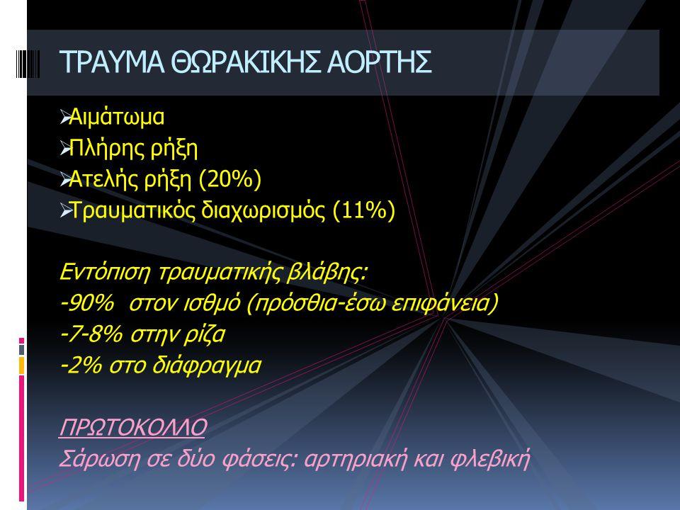  Αιμάτωμα  Πλήρης ρήξη  Ατελής ρήξη (20%)  Τραυματικός διαχωρισμός (11%) Εντόπιση τραυματικής βλάβης: -90% στον ισθμό (πρόσθια-έσω επιφάνεια) -7-8