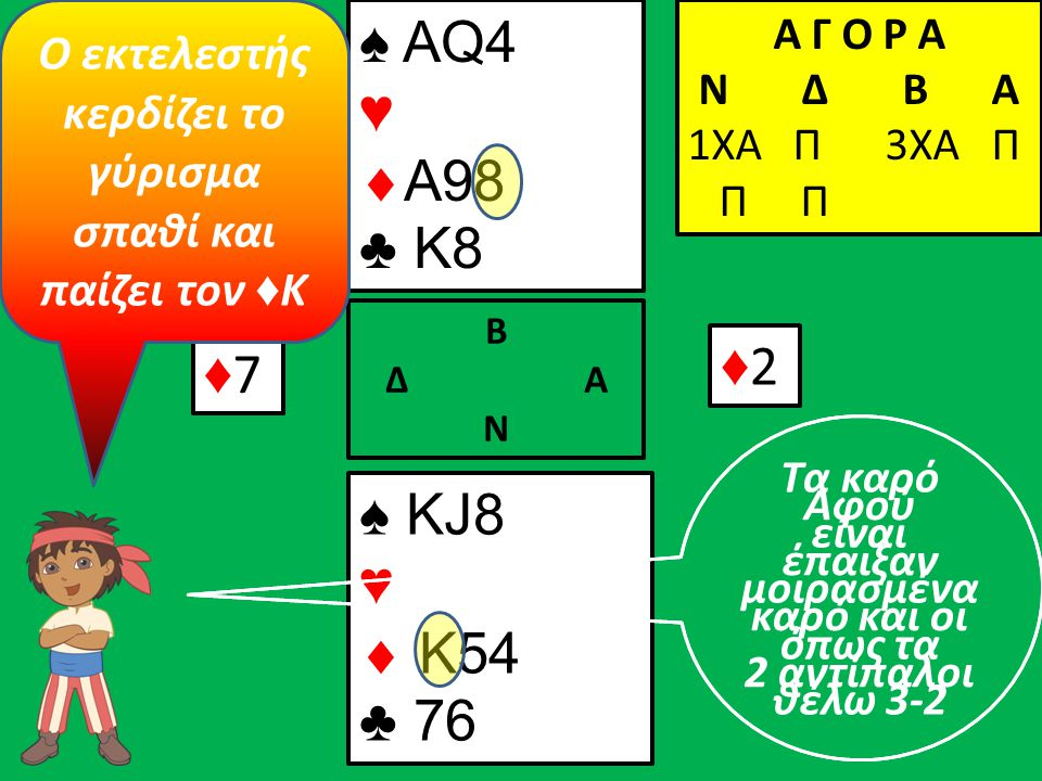 ♦7♦7 ♠ ΚJ8 ♥  K54 ♣ 76 Β Δ Α Ν ♠ AQ4 ♥  A98 ♣ K8 Α Γ Ο Ρ Α N Δ Β Α 1ΧΑ Π 3ΧΑ Π Π Π ♦2♦2 Αφού έπαιξαν καρό και οι 2 αντίπαλοι Ο εκτελεστής κερδίζει τ