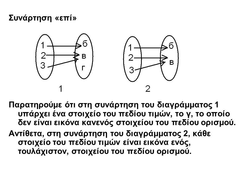 Συνάρτηση «επί» Παρατηρούμε ότι στη συνάρτηση του διαγράμματος 1 υπάρχει ένα στοιχείο του πεδίου τιμών, το γ, το οποίο δεν είναι εικόνα κανενός στοιχε
