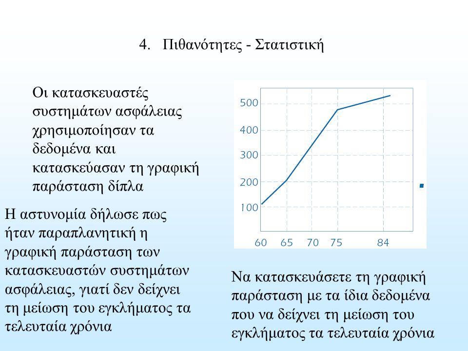 4.Πιθανότητες - Στατιστική Οι κατασκευαστές συστημάτων ασφάλειας χρησιμοποίησαν τα δεδομένα και κατασκεύασαν τη γραφική παράσταση δίπλα Η αστυνομία δή