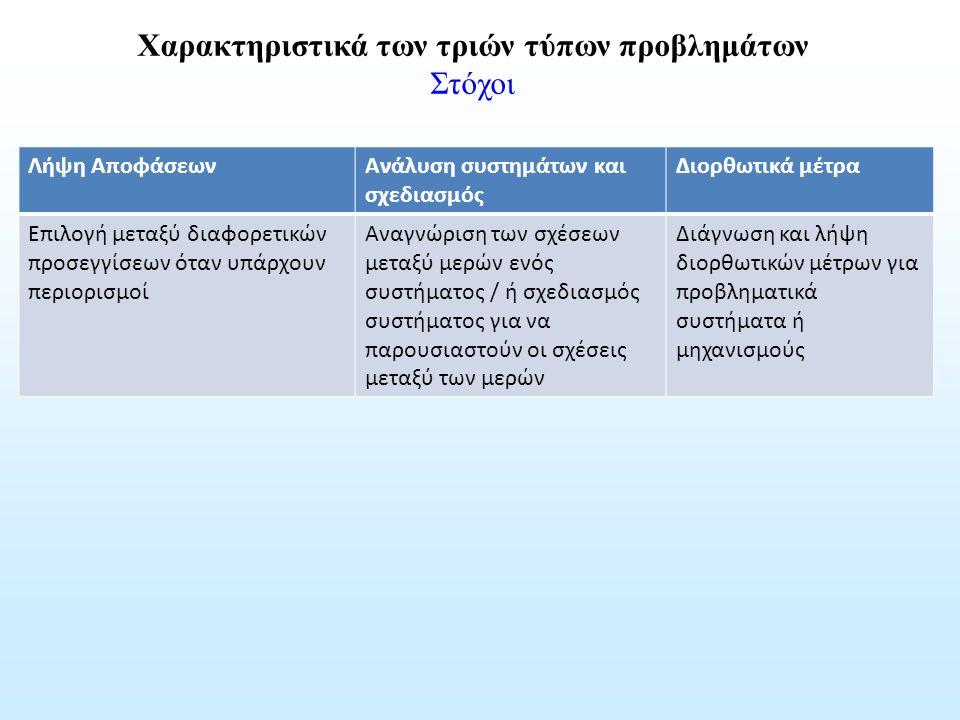 Λήψη ΑποφάσεωνΑνάλυση συστημάτων και σχεδιασμός Διορθωτικά μέτρα Επιλογή μεταξύ διαφορετικών προσεγγίσεων όταν υπάρχουν περιορισμοί Αναγνώριση των σχέ
