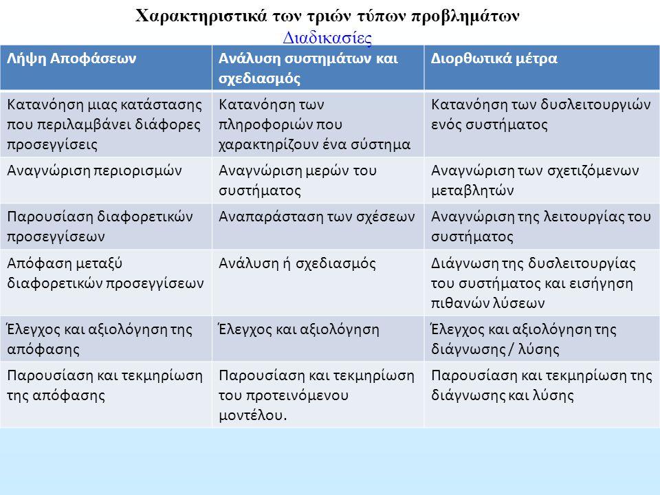Λήψη ΑποφάσεωνΑνάλυση συστημάτων και σχεδιασμός Διορθωτικά μέτρα Κατανόηση μιας κατάστασης που περιλαμβάνει διάφορες προσεγγίσεις Κατανόηση των πληροφ