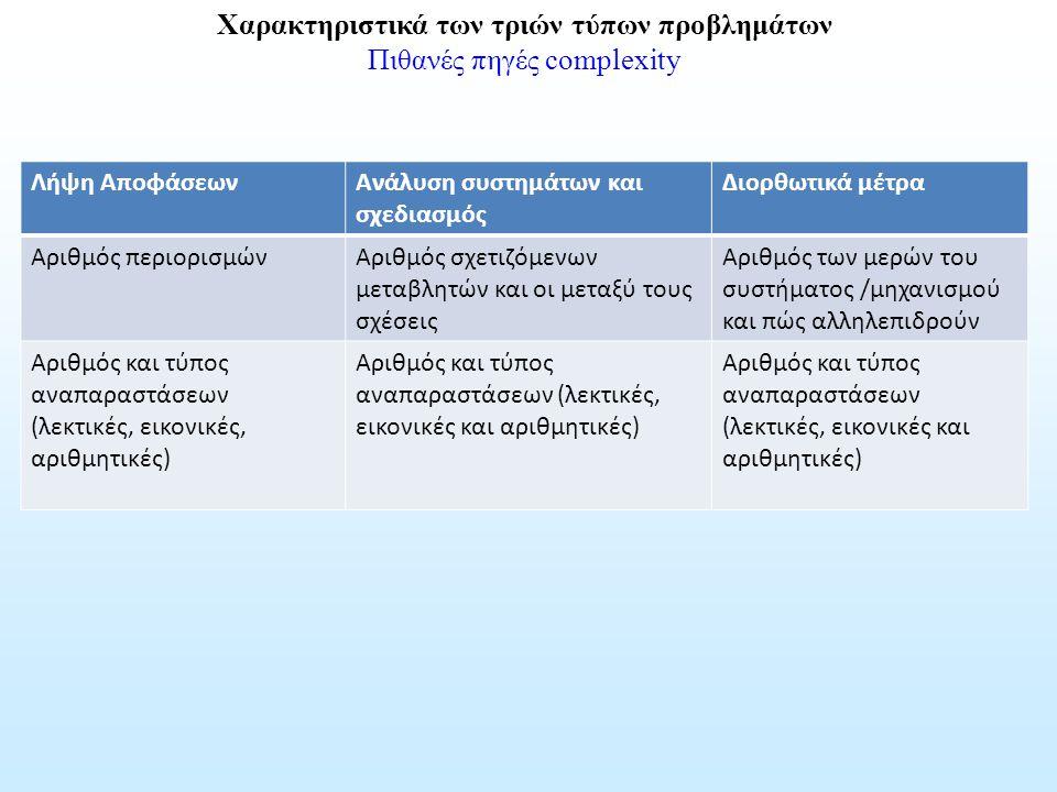Χαρακτηριστικά των τριών τύπων προβλημάτων Πιθανές πηγές complexity Λήψη ΑποφάσεωνΑνάλυση συστημάτων και σχεδιασμός Διορθωτικά μέτρα Αριθμός περιορισμ