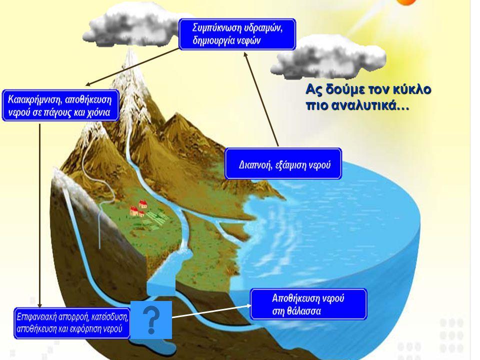 Μια προσομοίωση του κύκλου του νερού.