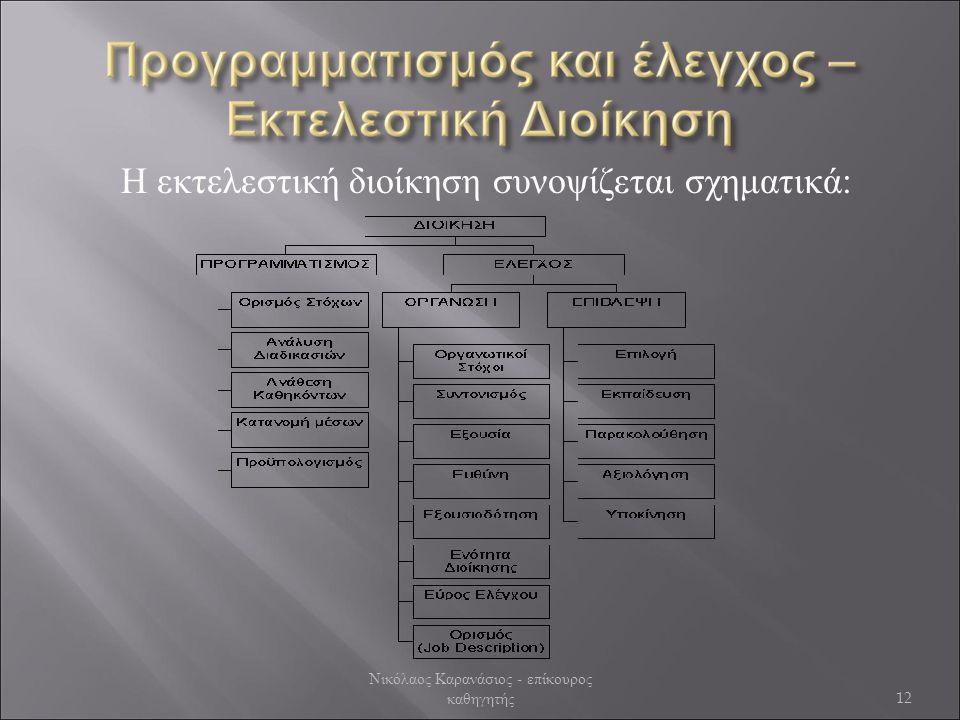 Η εκτελεστική διοίκηση συνοψίζεται σχηματικά: 12 Νικόλαος Καρανάσιος - επίκουρος καθηγητής