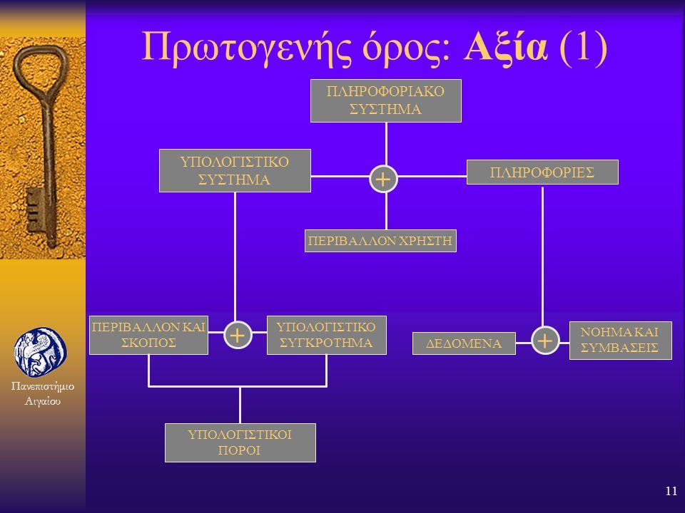 Πανεπιστήμιο Αιγαίου 10 Ομαδοποίηση όρων Πρωτογενής Δευτερογενής Αγαθό (Asset)Πληροφορία, Πόρος... Χρήστης (User)Ιδιοκτήτης, Εξουσιοδότηση... Κίνδυνος