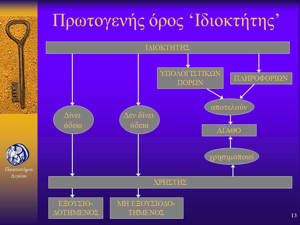 Πανεπιστήμιο Αιγαίου 12 Πως εκτιμάται η αξία της πληροφορίας; F Αποκλειστική κατοχή F Βαθμός αποκάλυψης F Χρησιμότητα F Κόστος συλλογής, δημιουργίας ή