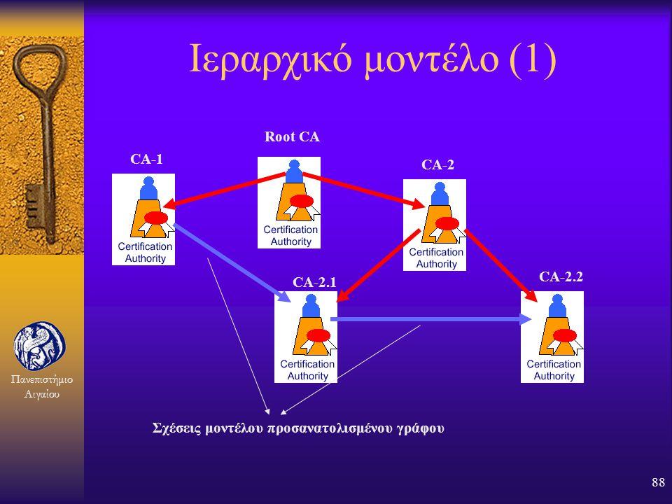 Πανεπιστήμιο Αιγαίου 87 Οι ΑΠ συνδέονται μεταξύ τους σε Αρχιτεκτονικές Εμπιστοσύνης F Ομοπάτρια (single parent) F Διμερής (web-of-trust) F Ιεραρχική (