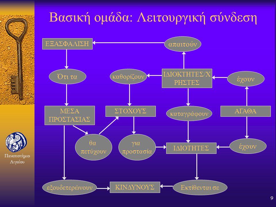 Πανεπιστήμιο Αιγαίου 8 Βασική ομάδα όρων (3) F Εξασφάλιση (assurance) –ονομάζεται η βεβαιότητα ότι οι στόχοι της ασφάλειας επιτεύχθηκαν, ως αποτέλεσμα