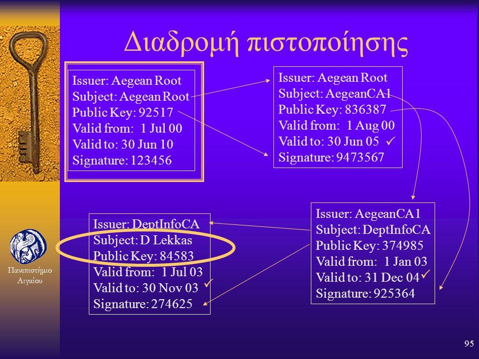 Πανεπιστήμιο Αιγαίου 94 Μικτά σχήματα εμπιστοσύνης A B C k Alice m n o E F GH q r p s Bob u v w