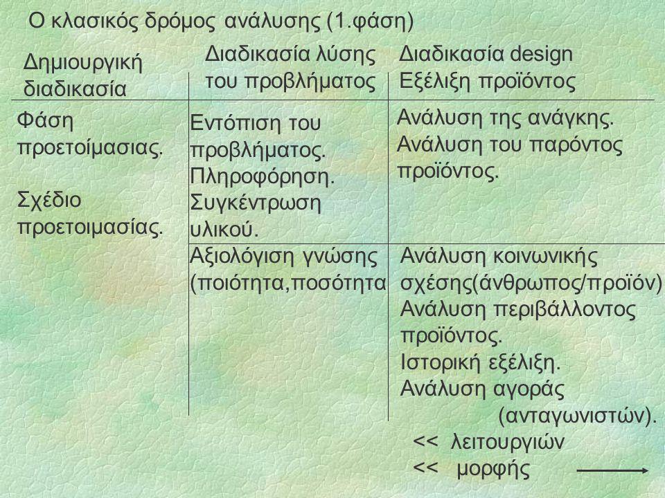 Ο κλασικός δρόμος ανάλυσης (1.φάση) Δημιουργική διαδικασία Διαδικασία λύσης του προβλήματος Διαδικασία design Εξέλιξη προϊόντος Φάση προετοίμασιας.