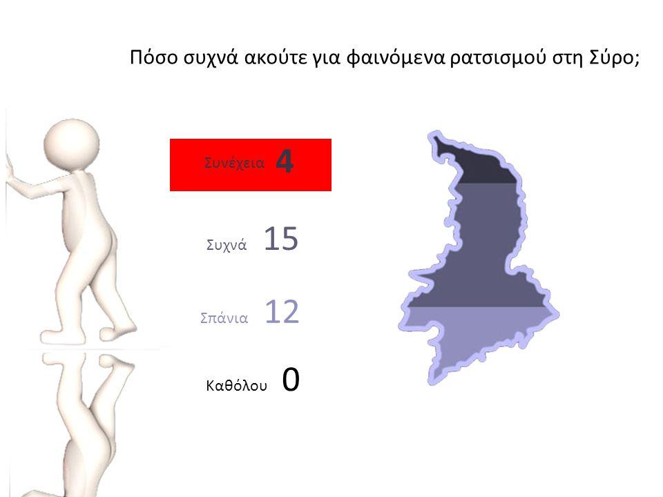 Καθόλου 0 Σπάνια 12 Συχνά 15 Πόσο συχνά ακούτε για φαινόμενα ρατσισμού στη Σύρο; Συνέχεια 4
