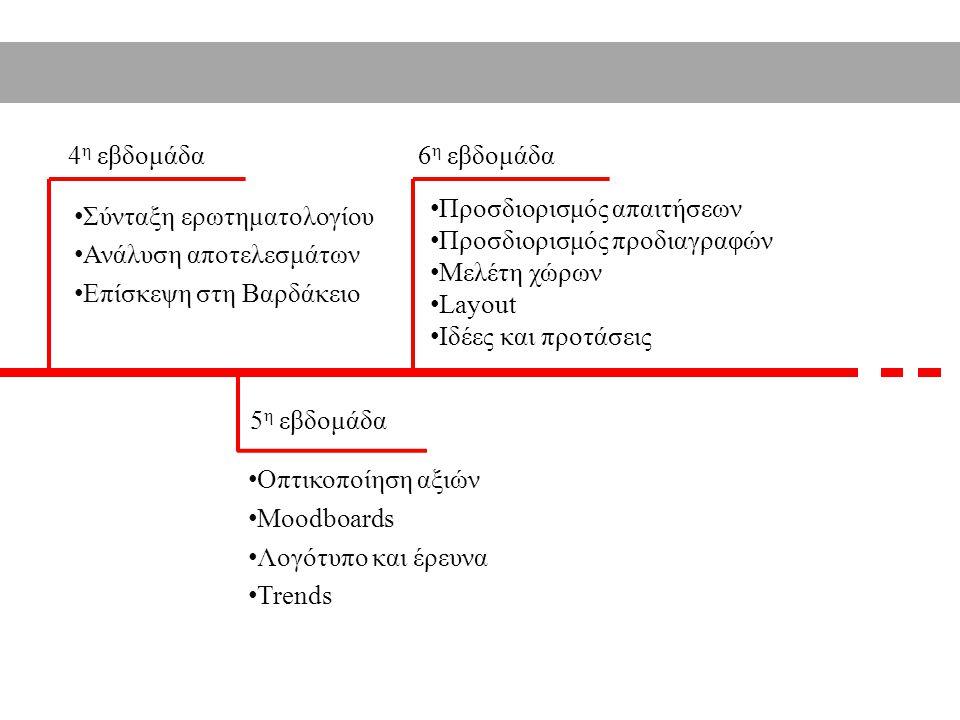4 η εβδομάδα 5 η εβδομάδα Σύνταξη ερωτηματολογίου Ανάλυση αποτελεσμάτων Επίσκεψη στη Βαρδάκειο Οπτικοποίηση αξιών Moodboards Λογότυπο και έρευνα Trends 6 η εβδομάδα Προσδιορισμός απαιτήσεων Προσδιορισμός προδιαγραφών Μελέτη χώρων Layout Ιδέες και προτάσεις