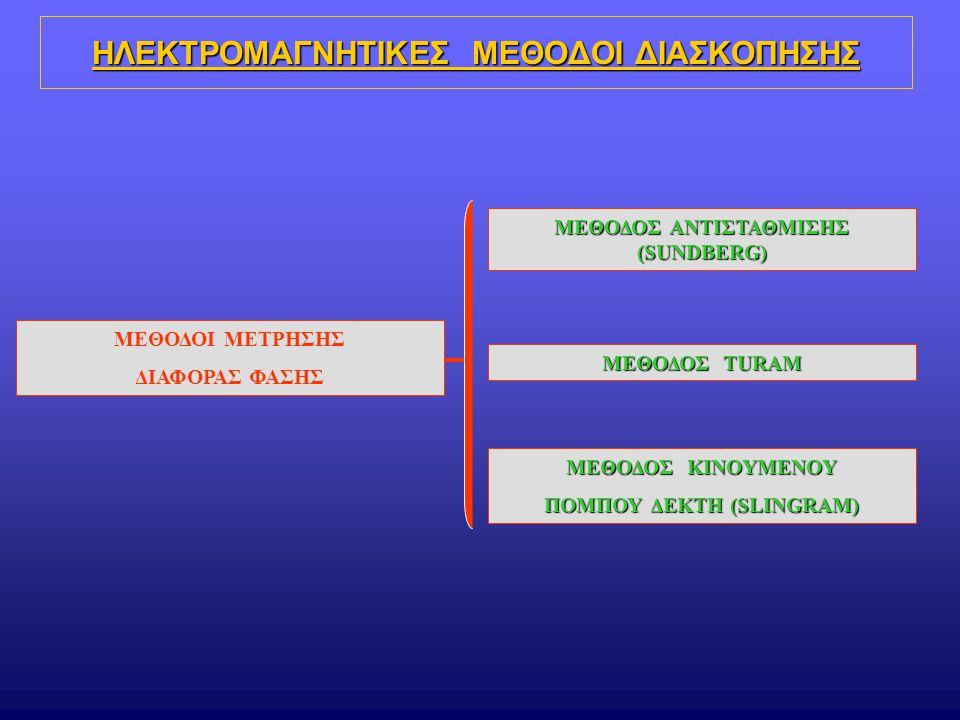 ΗΛΕΚΤΡΟΜΑΓΝΗΤΙΚΕΣ ΜΕΘΟΔΟΙ ΔΙΑΣΚΟΠΗΣΗΣ ΜΕΘΟΔΟΙ ΜΕΤΡΗΣΗΣ ΔΙΑΦΟΡΑΣ ΦΑΣΗΣ ΜΕΘΟΔΟΣ ΑΝΤΙΣΤΑΘΜΙΣΗΣ (SUNDBERG) ΜΕΘΟΔΟΣ TURAM ΜΕΘΟΔΟΣ KINOYMENOY ΠΟΜΠΟΥ ΔΕΚΤΗ (