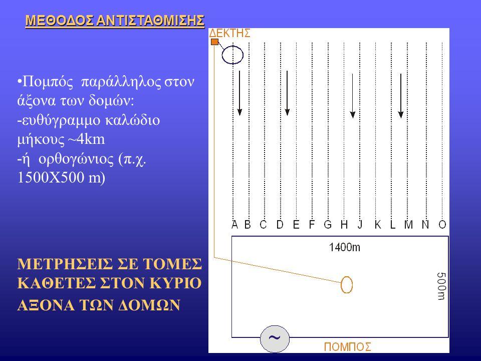 Πομπός παράλληλος στον άξονα των δομών: -ευθύγραμμο καλώδιο μήκους ~4km -ή ορθογώνιος (π.χ. 1500Χ500 m) ΜΕΤΡΗΣΕΙΣ ΣΕ ΤΟΜΕΣ ΚΑΘΕΤΕΣ ΣΤΟΝ ΚΥΡΙΟ ΑΞΟΝΑ ΤΩ
