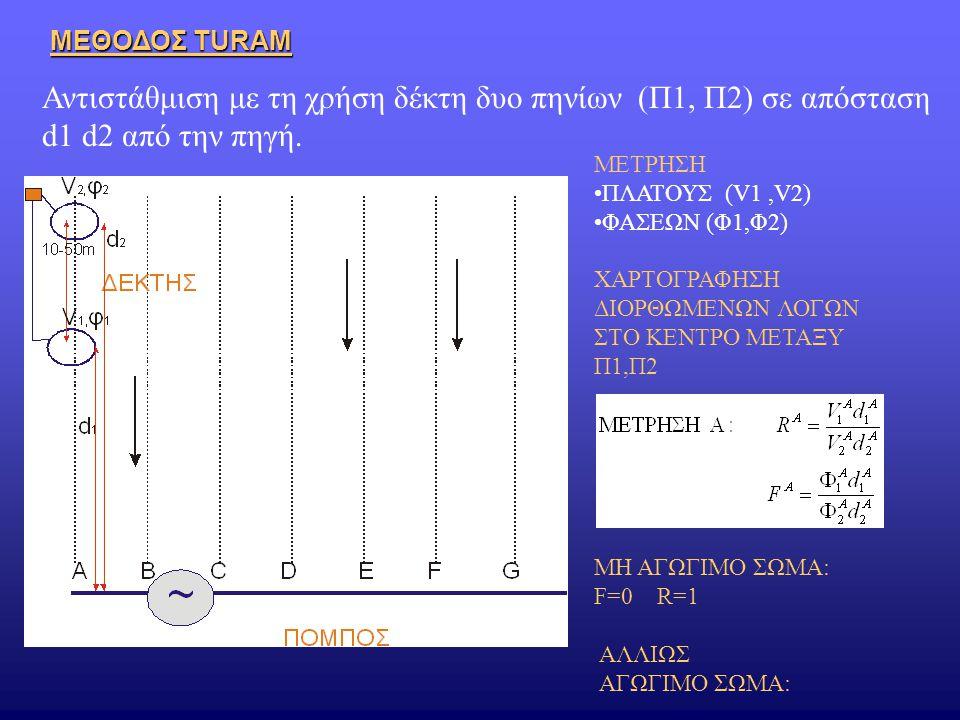ΜΕΘΟΔΟΣ TURAM Αντιστάθμιση με τη χρήση δέκτη δυο πηνίων (Π1, Π2) σε απόσταση d1 d2 από την πηγή. ΜΕΤΡΗΣΗ ΠΛΑΤΟΥΣ (V1,V2) ΦΑΣΕΩΝ (Φ1,Φ2) ΧΑΡΤΟΓΡΑΦΗΣΗ Δ