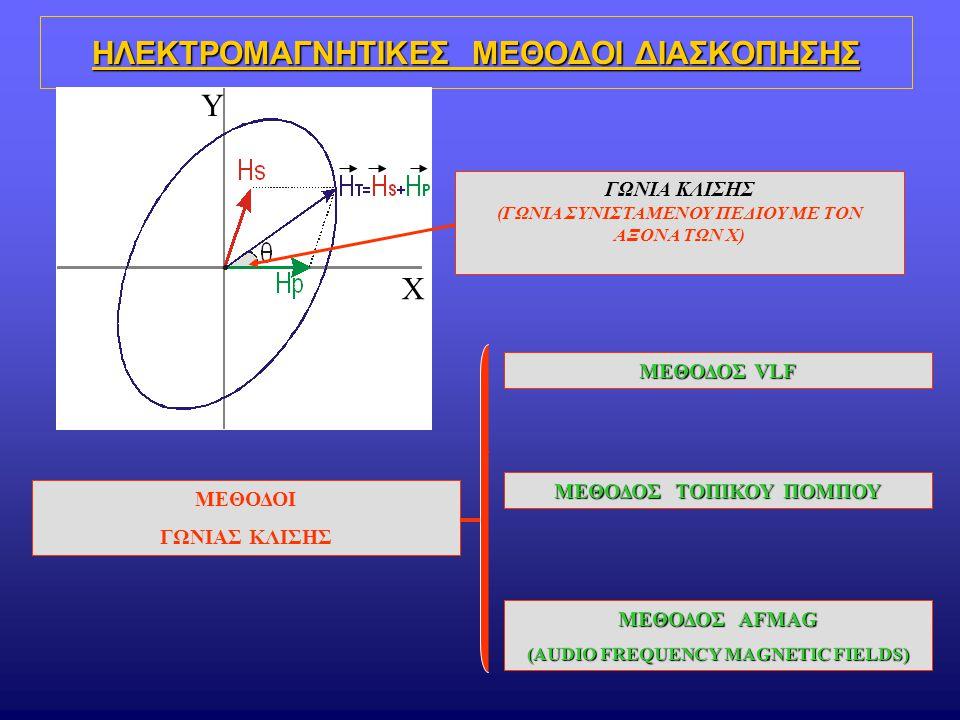 Πομπός παράλληλος στον άξονα των δομών: -ευθύγραμμο καλώδιο μήκους ~4km -ή ορθογώνιος (π.χ.