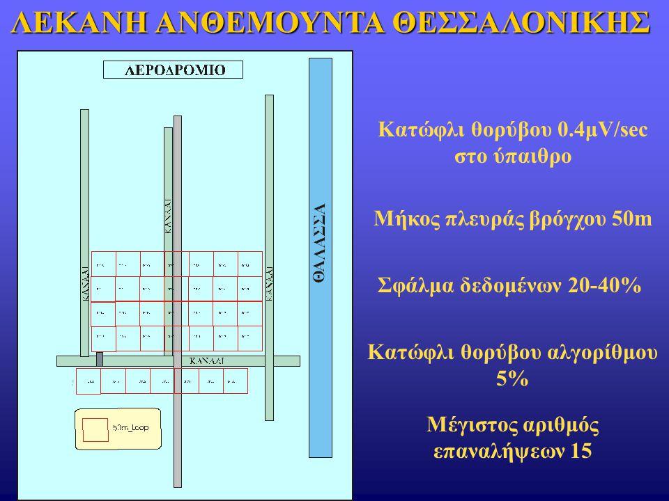 Κατώφλι θορύβου 0.4μV/sec στο ύπαιθρο Μήκος πλευράς βρόγχου 50m Σφάλμα δεδομένων 20-40% Κατώφλι θορύβου αλγορίθμου 5% Μέγιστος αριθμός επαναλήψεων 15