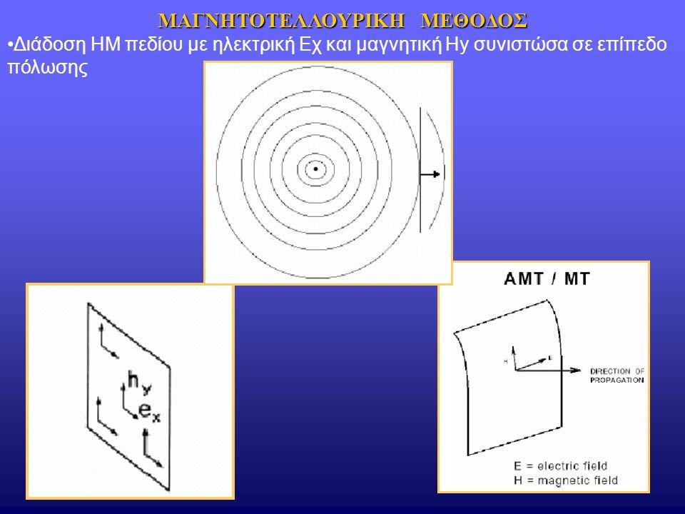 Διάδοση ΗΜ πεδίου με ηλεκτρική Εχ και μαγνητική Ηy συνιστώσα σε επίπεδο πόλωσης