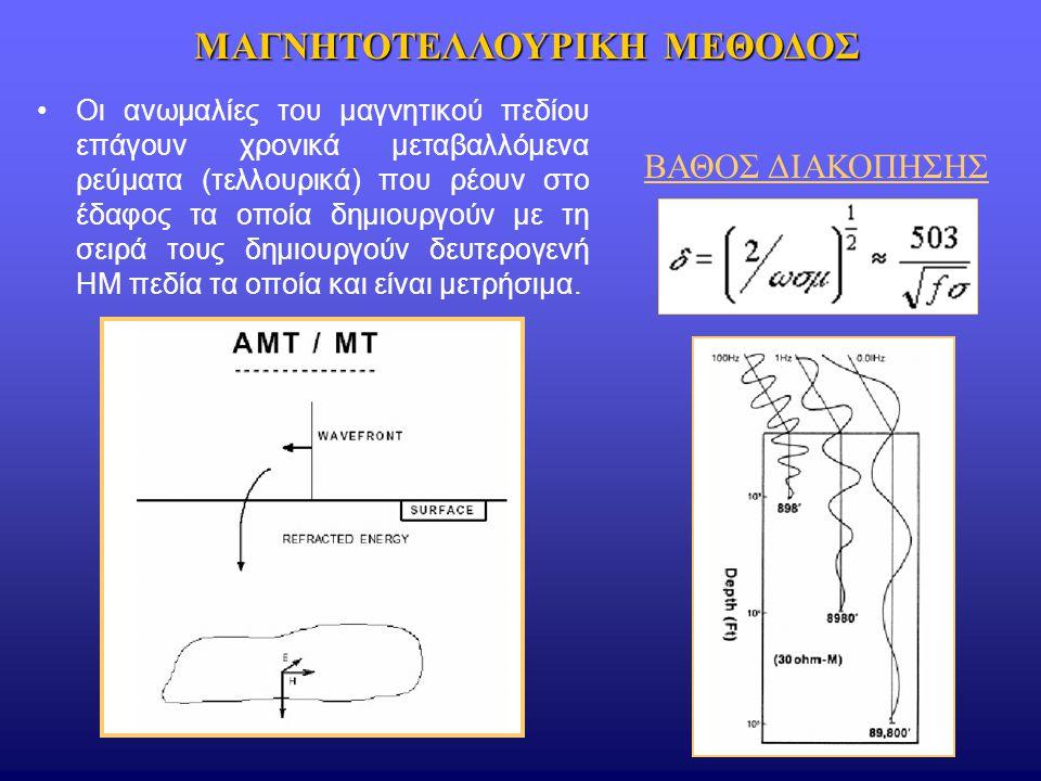 Οι ανωμαλίες του μαγνητικού πεδίου επάγουν χρονικά μεταβαλλόμενα ρεύματα (τελλουρικά) που ρέουν στο έδαφος τα οποία δημιουργούν με τη σειρά τους δημιο