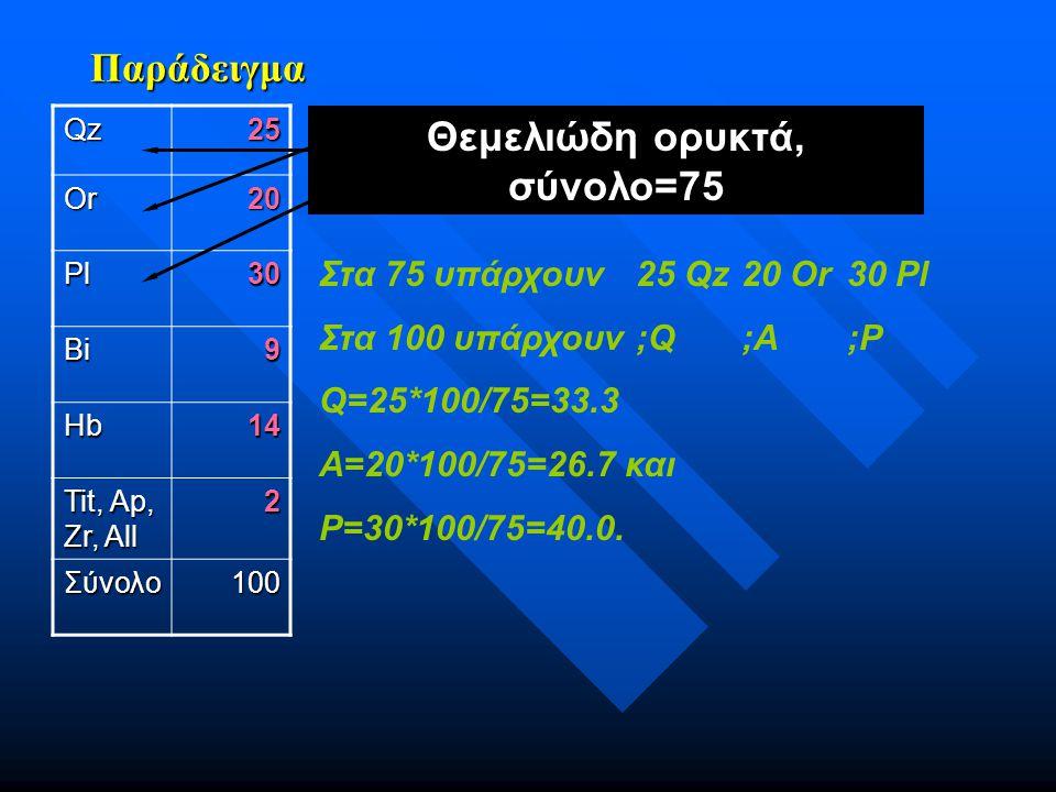 Παράδειγμα Στα 75 υπάρχουν25 Qz20 Or30 Pl Στα 100 υπάρχουν ;Q ;A;P Q=25*100/75=33.3 A=20*100/75=26.7 και P=30*100/75=40.0. Qz25 Or20 Pl30 Bi9 Hb14 Tit