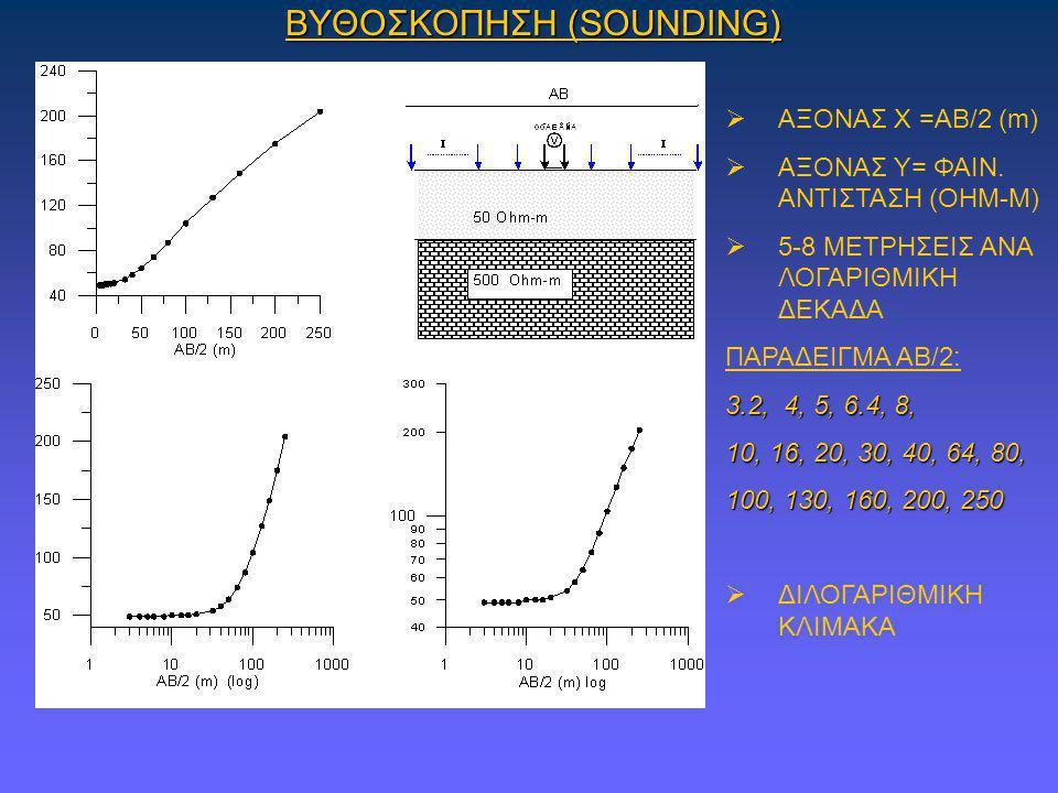 ΒΥΘΟΣΚΟΠΗΣΗ (SOUNDING)  ΑΞΟΝΑΣ Χ =ΑΒ/2 (m)  ΑΞΟΝΑΣ Υ= ΦΑΙΝ. ΑΝΤΙΣΤΑΣΗ (OHM-M)  5-8 ΜΕΤΡΗΣΕΙΣ ΑΝΑ ΛΟΓΑΡΙΘΜΙΚΗ ΔΕΚΑΔΑ ΠΑΡΑΔΕΙΓΜΑ ΑΒ/2: 3.2, 4, 5, 6.4