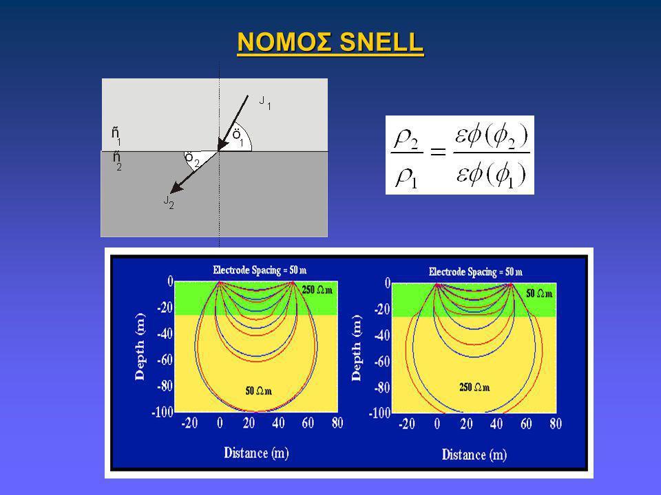 ΕΡΜΗΝΕΙΑ ΒΗΜΑ 4 ΥΠΟΛΟΓΙΣΜΟΣ ΑΝΤΙΣΤΑΣΕΩΝ - ΠΑΧΟΥΣ ρ 1 =20 Ohm-m z 1 =20m 5 0.5 ρ 3 = ρ 2.