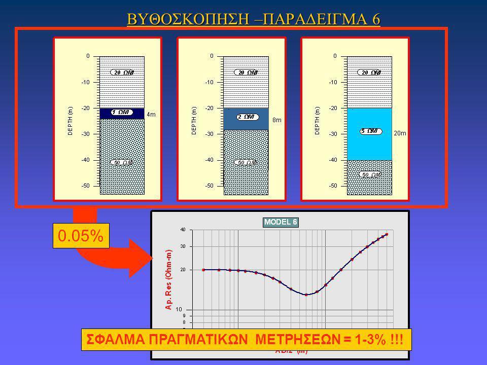 ΒΥΘΟΣΚΟΠΗΣΗ –ΠΑΡΑΔΕΙΓΜΑ 6 ΣΦΑΛΜΑ ΠΡΑΓΜΑΤΙΚΩΝ ΜΕΤΡΗΣΕΩΝ = 1-3% !!! 0.05%