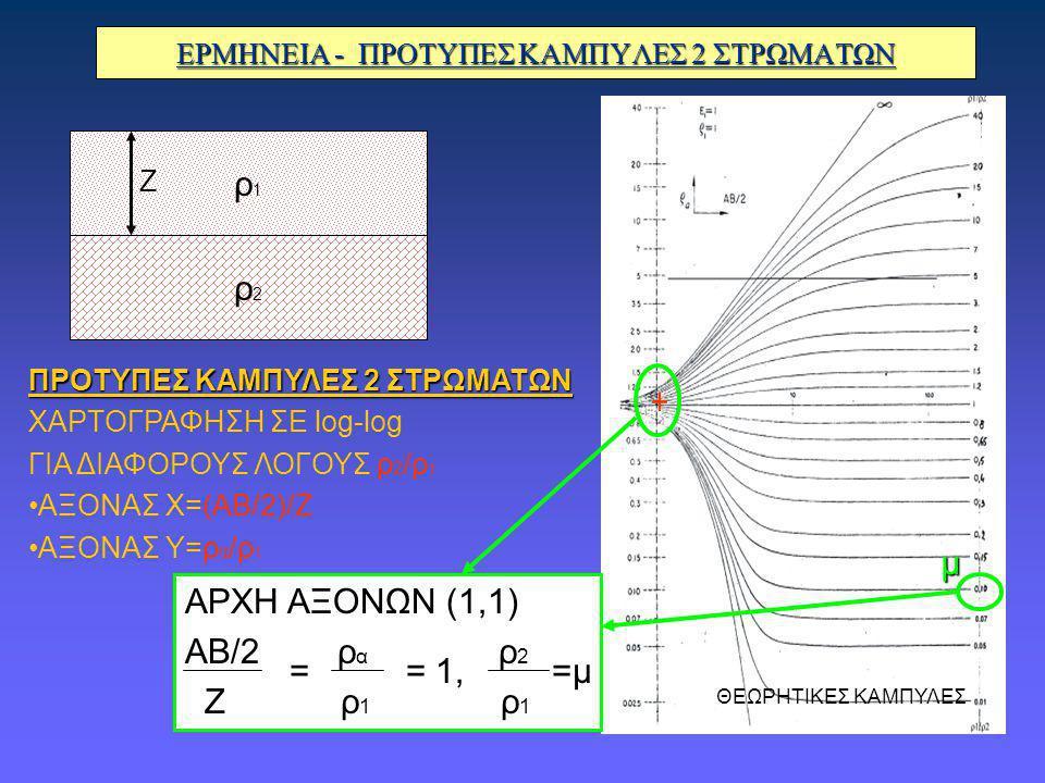 ΕΡΜΗΝΕΙΑ - ΠΡΟΤΥΠΕΣ ΚΑΜΠΥΛΕΣ 2 ΣΤΡΩΜΑΤΩΝ ΠΡΟΤΥΠΕΣ ΚΑΜΠΥΛΕΣ 2 ΣΤΡΩΜΑΤΩΝ ΧΑΡΤΟΓΡΑΦΗΣΗ ΣΕ log-log ΓΙΑ ΔΙΑΦΟΡΟΥΣ ΛΟΓΟΥΣ ρ 2 /ρ 1 ΑΞΟΝΑΣ Χ=(ΑΒ/2)/Ζ ΑΞΟΝΑΣ