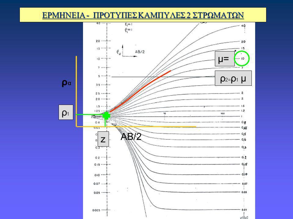ΕΡΜΗΝΕΙΑ - ΠΡΟΤΥΠΕΣ ΚΑΜΠΥΛΕΣ 2 ΣΤΡΩΜΑΤΩΝ ραρα ΑΒ/2 ρ1ρ1 z μ= ρ 2= ρ 1 μ