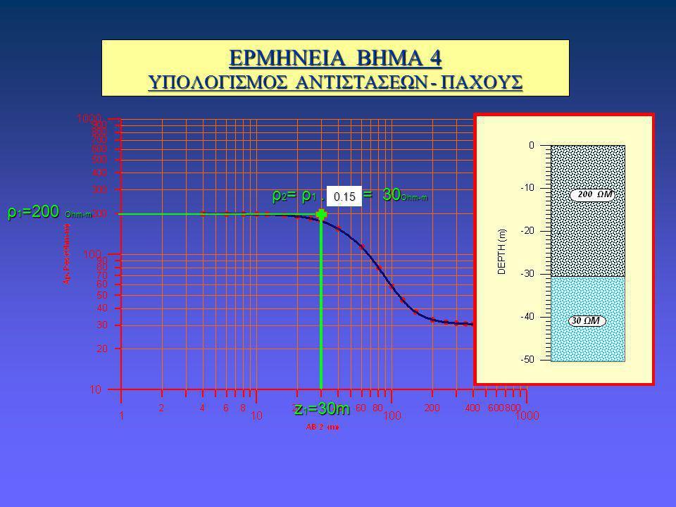 ΕΡΜΗΝΕΙΑ ΒΗΜΑ 4 ΥΠΟΛΟΓΙΣΜΟΣ ΑΝΤΙΣΤΑΣΕΩΝ - ΠΑΧΟΥΣ 0.15 ρ 1 =200 Ohm-m z 1 =30m ρ 2 = ρ 1. = 30 Ohm-m
