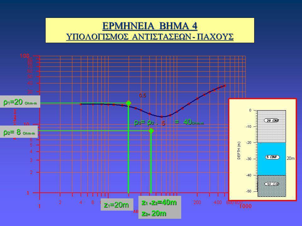 ΕΡΜΗΝΕΙΑ ΒΗΜΑ 4 ΥΠΟΛΟΓΙΣΜΟΣ ΑΝΤΙΣΤΑΣΕΩΝ - ΠΑΧΟΥΣ ρ 1 =20 Ohm-m z 1 =20m 5 0.5 ρ 3 = ρ 2. = 40 Ohm-m ρ 2 = 8 Ohm-m z 1 + z 2 =40m z 2= 20m
