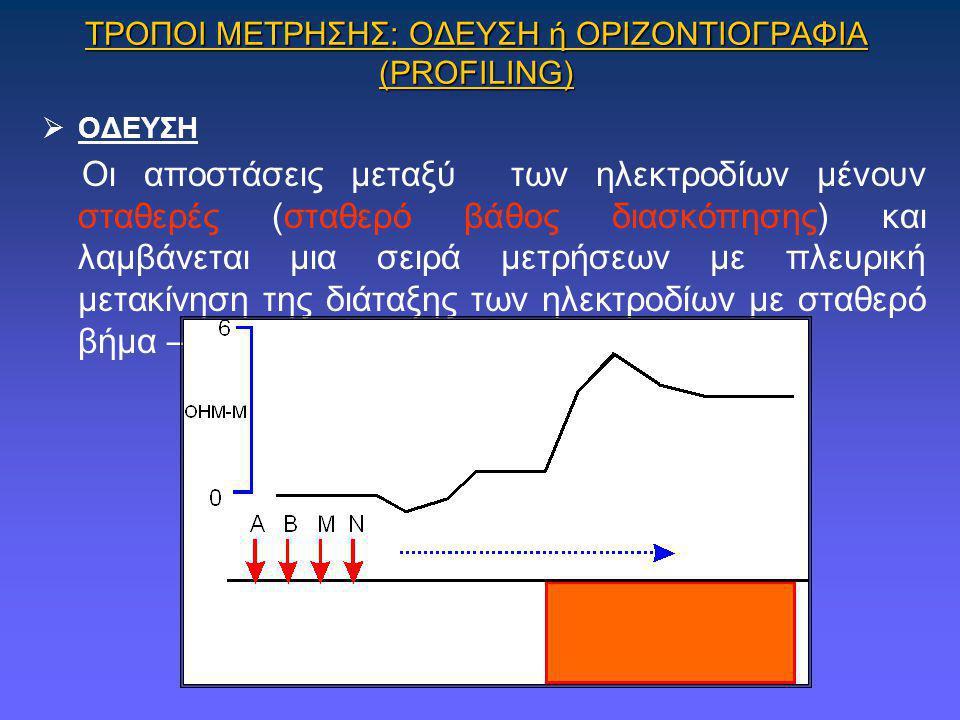 ΤΡΟΠΟΙ ΜΕΤΡΗΣΗΣ: ΟΔΕΥΣΗ ή ΟΡΙΖΟΝΤΙΟΓΡΑΦΙΑ (PROFILING)  ΟΔΕΥΣΗ Οι αποστάσεις μεταξύ των ηλεκτροδίων μένουν σταθερές (σταθερό βάθος διασκόπησης) και λα