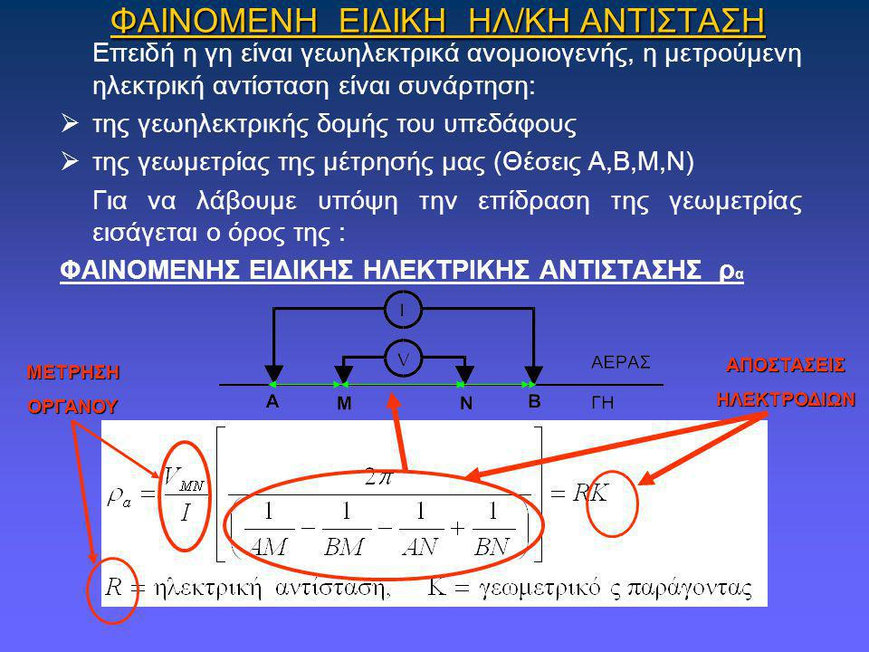 ΒΥΘΟΣΚΟΠΗΣΗ (SOUNDING)  ΑΞΟΝΑΣ Χ =ΑΒ/2 (m)  ΑΞΟΝΑΣ Υ= ΦΑΙΝ.