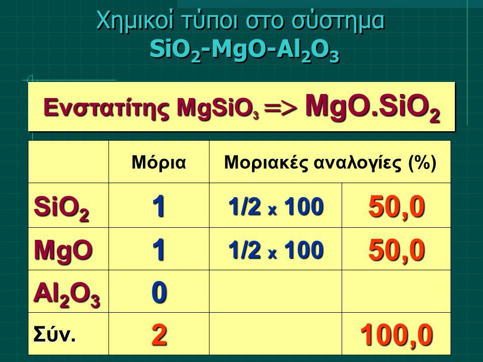 ΜόριαΜοριακές αναλογίες (%) SiO 2 1 1/2 x 100 50,0 MgO1 50,0 Al 2 O 3 0 Σύν.2100,0 Ενστατίτης MgSiO 3  ΜgΟ.SiO 2 Χημικοί τύποι στο σύστημα SiO 2 -Mg