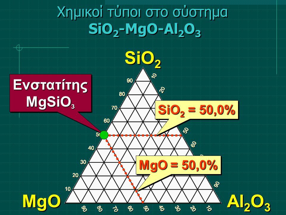 SiO 2 MgO Al 2 O 3 SiO 2 = 50,0% MgO = 50,0% Ενστατίτης MgSiO 3 Ενστατίτης