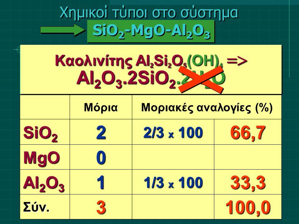 ΜόριαΜοριακές αναλογίες (%) SiO 2 2 2/3 x 100 66,7 MgO0 Al 2 O 3 1 1/3 x 100 33,3 Σύν.3100,0 Καολινίτης Al 2 Si 2 O 5 (OH) 4  Al 2 O 3.2SiO 2.2H 2 O