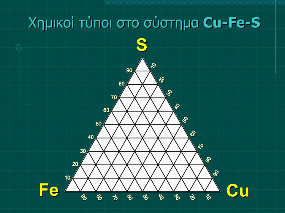 ΑτομαΑτομικές αναλογίες (%)Cu0 Fe1 1/3 x 100 33,3 S2 2/3 x 100 66,7 Σύν.3100,0 Χημικοί τύποι στο σύστημα Cu-Fe-S Σιδηροπυρίτης FeS 2