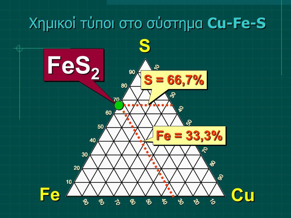 Χημικοί τύποι στο σύστημα Cu-Fe-S S S Fe Cu S = 66,7% Fe = 33,3% FeS 2