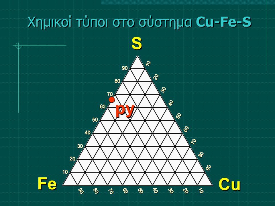 ΑτομαΑτομικές αναλογίες (%)Cu1 1/4 x 100 25,0 Fe1 25,0 S2 2/4 x 100 50,0 Σύν.4100,0 Χημικοί τύποι στο σύστημα Cu-Fe-S Χαλκοπυρίτης CuFeS 2