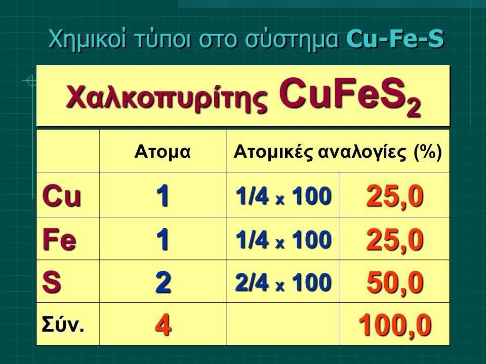 Χημικοί τύποι στο σύστημα Cu-Fe-S S S Fe Cu S = 50,0% Fe = 25,0% Cu = 25,0% CuFeS 2